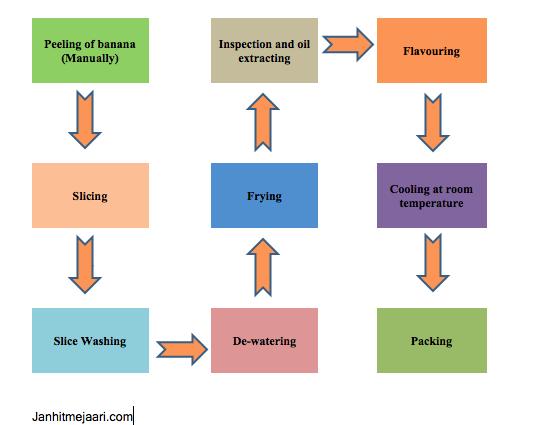 Commercial लेवल पर Banana chips बनाने का process flow chart